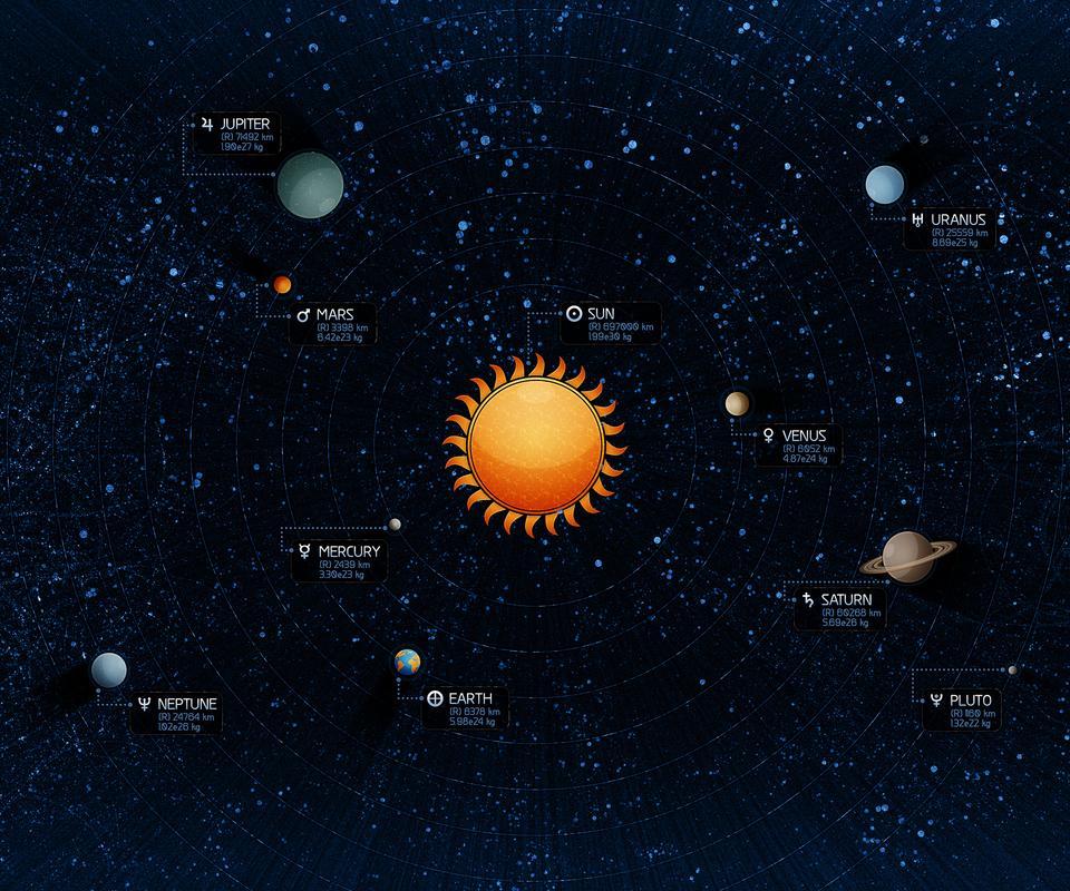 Solar System HD Wallpaper Download 960x800